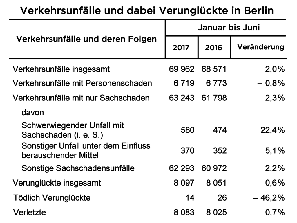 Berliner Verkehrsunfall-Statistik: Weniger Tote im 1. Halbjahr 2017 Tabelle